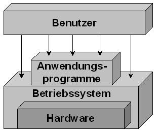 Betriebssystem definition
